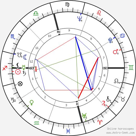 Dan Blocker birth chart, Dan Blocker astro natal horoscope, astrology