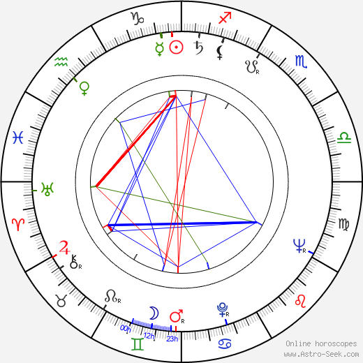 Dick Miller astro natal birth chart, Dick Miller horoscope, astrology