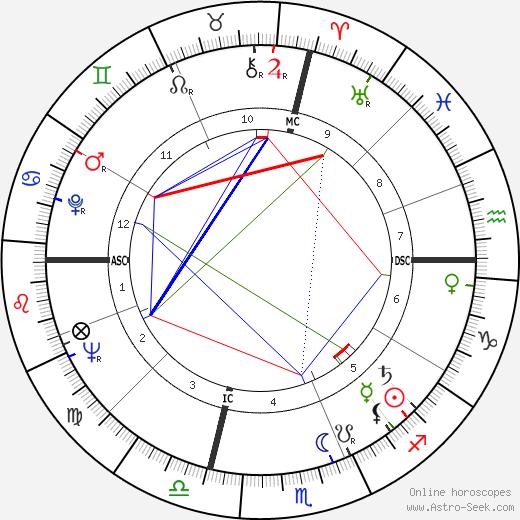 Dick Van Patten astro natal birth chart, Dick Van Patten horoscope, astrology