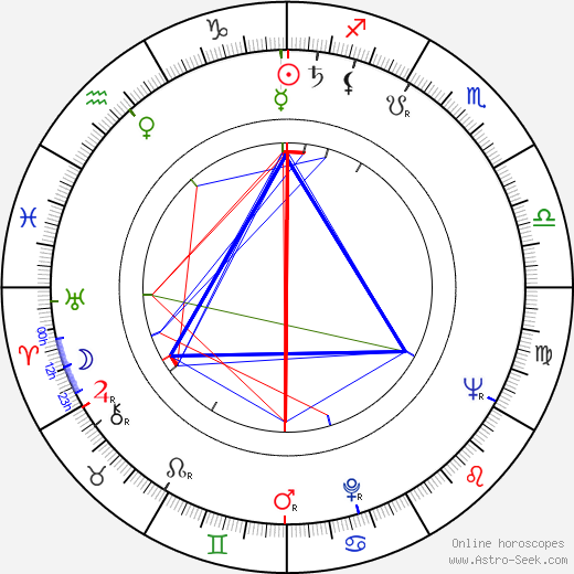Ed Nelson birth chart, Ed Nelson astro natal horoscope, astrology