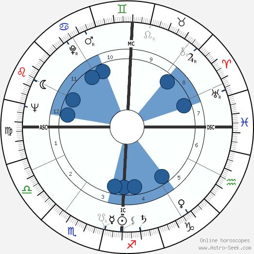Emily McLaughlin wikipedia, horoscope, astrology, instagram