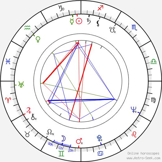 Etta-Liisa Kunnas birth chart, Etta-Liisa Kunnas astro natal horoscope, astrology