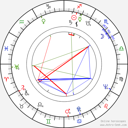 Eva Tauchenová birth chart, Eva Tauchenová astro natal horoscope, astrology