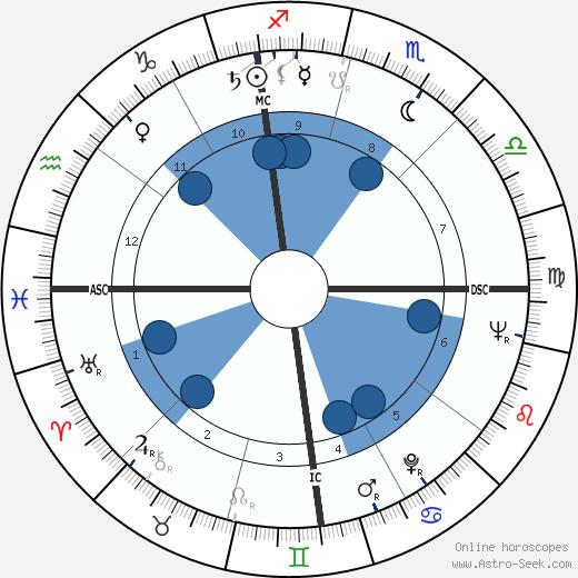 Evelyn Herbertz wikipedia, horoscope, astrology, instagram