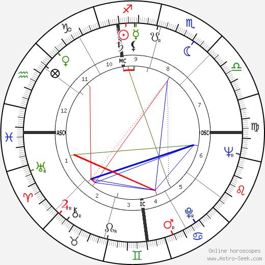 Evelyn Herbertz день рождения гороскоп, Evelyn Herbertz Натальная карта онлайн