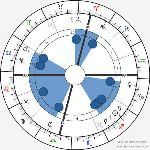 Gene Allen wikipedia, horoscope, astrology, instagram