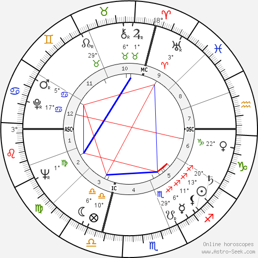 Gene Allen birth chart, biography, wikipedia 2018, 2019