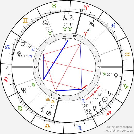 Gene Allen birth chart, biography, wikipedia 2019, 2020