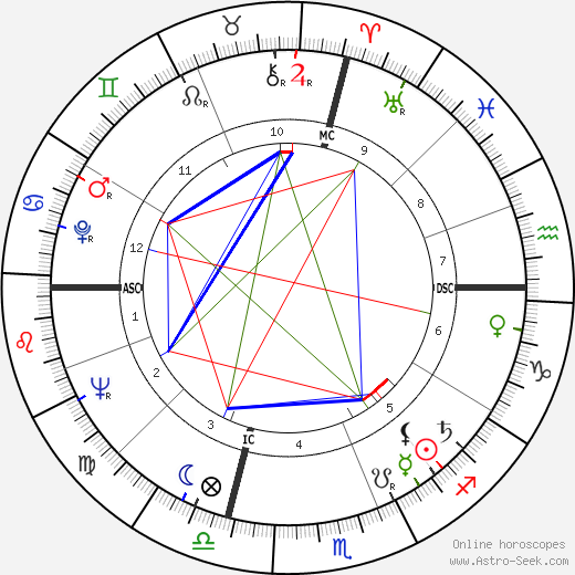 Gene Allen astro natal birth chart, Gene Allen horoscope, astrology