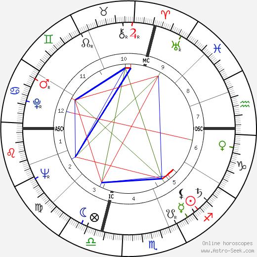 Gene Allen tema natale, oroscopo, Gene Allen oroscopi gratuiti, astrologia
