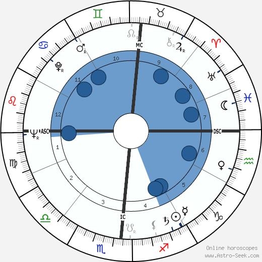 Gene Cole wikipedia, horoscope, astrology, instagram