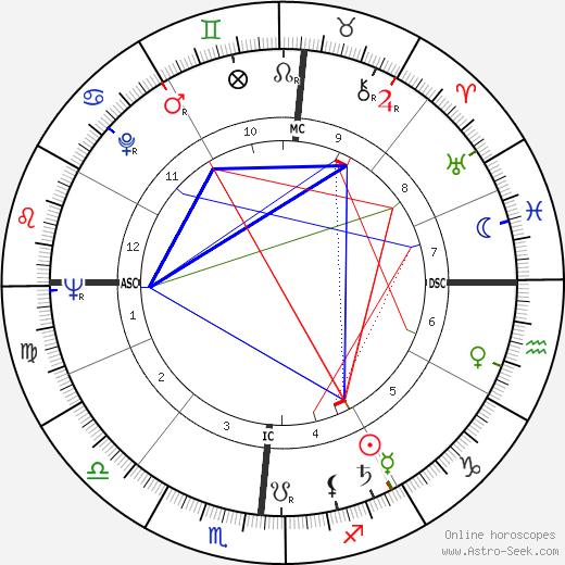 Gene Cole день рождения гороскоп, Gene Cole Натальная карта онлайн
