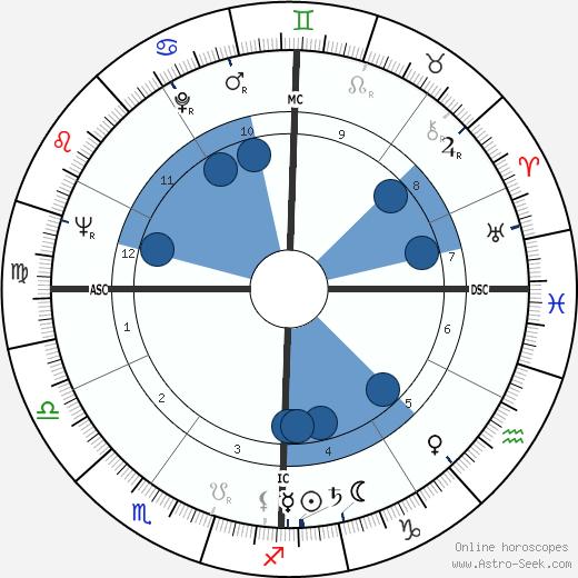 Helen Frankenthaler wikipedia, horoscope, astrology, instagram