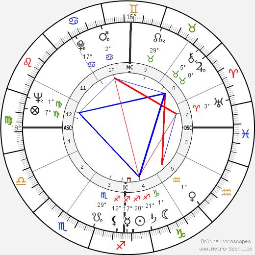 Helen Frankenthaler tema natale, biography, Biografia da Wikipedia 2020, 2021