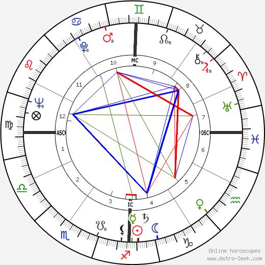 Helen Frankenthaler tema natale, oroscopo, Helen Frankenthaler oroscopi gratuiti, astrologia