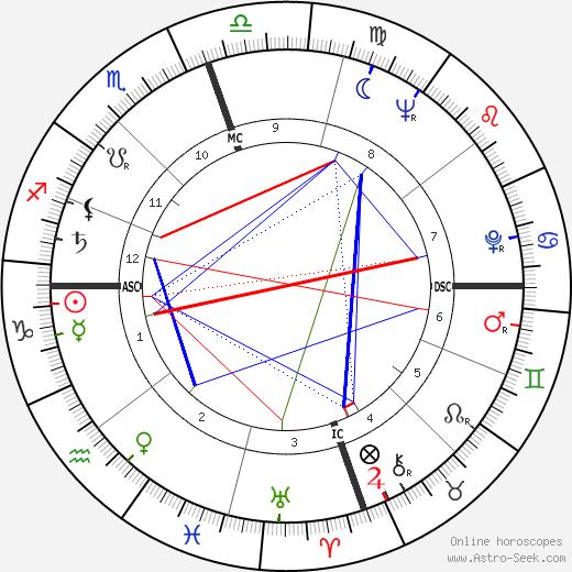 Hugh McElhenny день рождения гороскоп, Hugh McElhenny Натальная карта онлайн