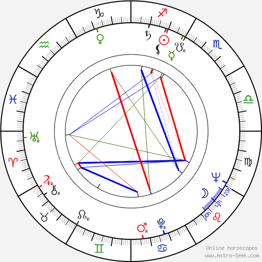 Ilse Peternell birth chart, Ilse Peternell astro natal horoscope, astrology