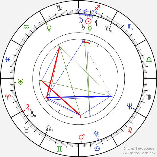 Iosif Douksha tema natale, oroscopo, Iosif Douksha oroscopi gratuiti, astrologia