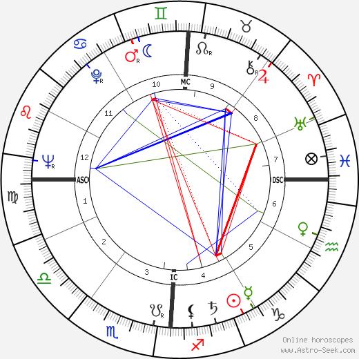Irish McCalla birth chart, Irish McCalla astro natal horoscope, astrology