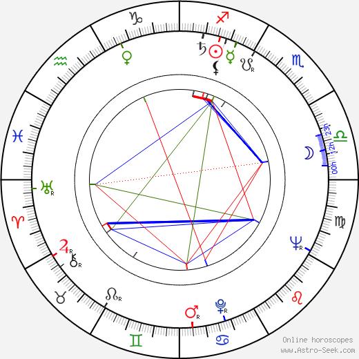 Jan Hendriks день рождения гороскоп, Jan Hendriks Натальная карта онлайн