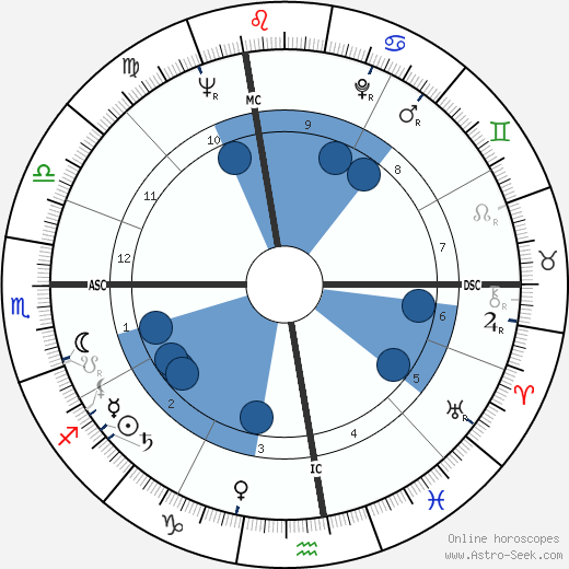 John Colicos wikipedia, horoscope, astrology, instagram