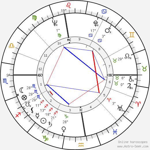 John Colicos birth chart, biography, wikipedia 2018, 2019
