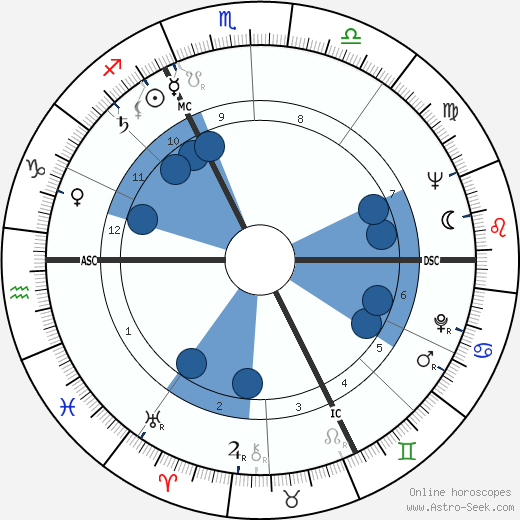 Jörg Demus wikipedia, horoscope, astrology, instagram