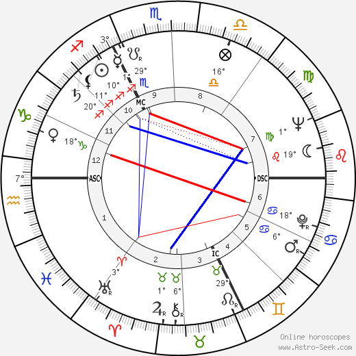 Jörg Demus birth chart, biography, wikipedia 2018, 2019