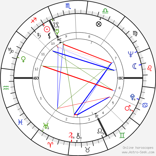 Jörg Demus astro natal birth chart, Jörg Demus horoscope, astrology