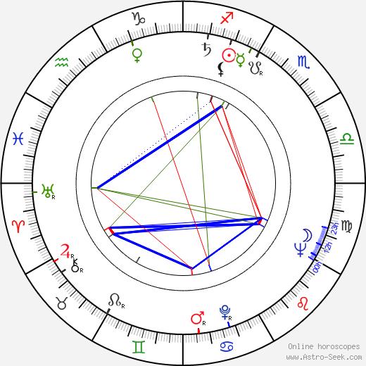 Julia Sandoval день рождения гороскоп, Julia Sandoval Натальная карта онлайн
