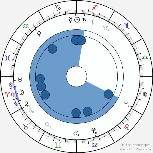 Kei Sató wikipedia, horoscope, astrology, instagram