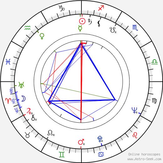 Kei Sató tema natale, oroscopo, Kei Sató oroscopi gratuiti, astrologia