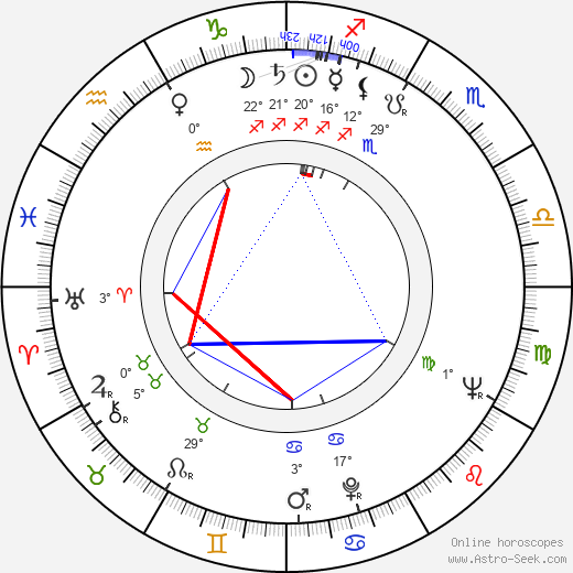 Leonid Bykov birth chart, biography, wikipedia 2019, 2020