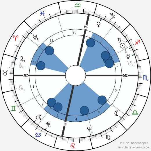 Luis Estevez wikipedia, horoscope, astrology, instagram