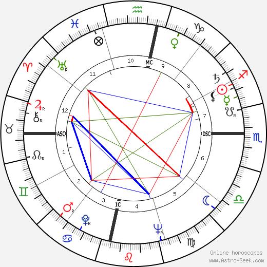 Luis Estevez день рождения гороскоп, Luis Estevez Натальная карта онлайн