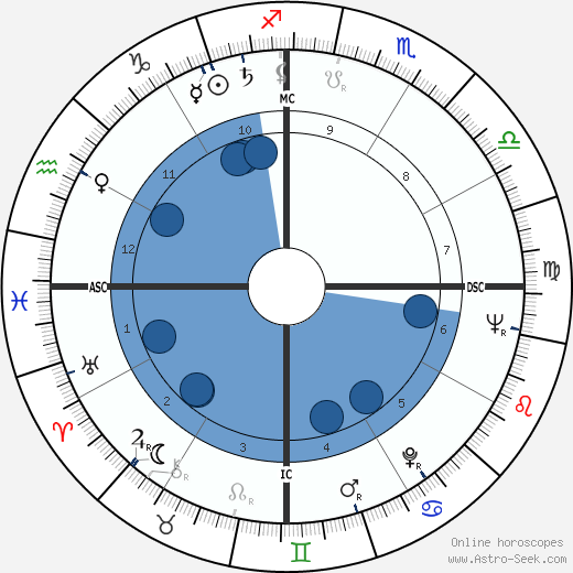 Luiz Carlos Lisboa wikipedia, horoscope, astrology, instagram