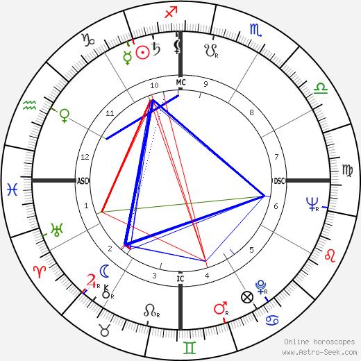 Luiz Carlos Lisboa день рождения гороскоп, Luiz Carlos Lisboa Натальная карта онлайн