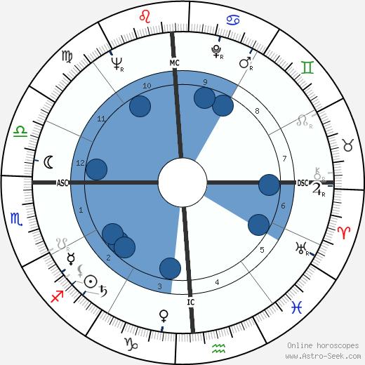 Mickey Thompson wikipedia, horoscope, astrology, instagram