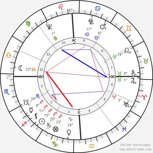 Mickey Thompson birth chart, biography, wikipedia 2019, 2020