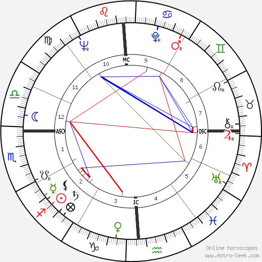 Mickey Thompson astro natal birth chart, Mickey Thompson horoscope, astrology