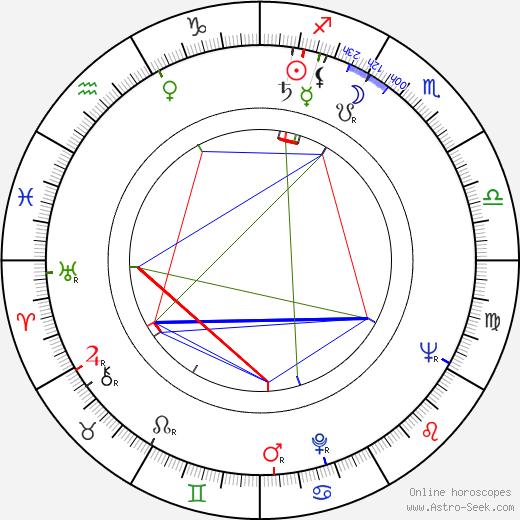 Milan Rúfus tema natale, oroscopo, Milan Rúfus oroscopi gratuiti, astrologia