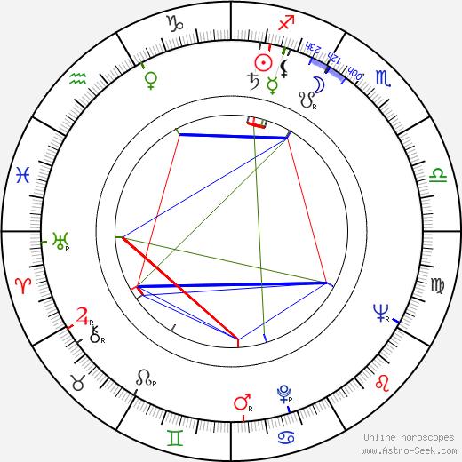 Mitzura Arghezi astro natal birth chart, Mitzura Arghezi horoscope, astrology