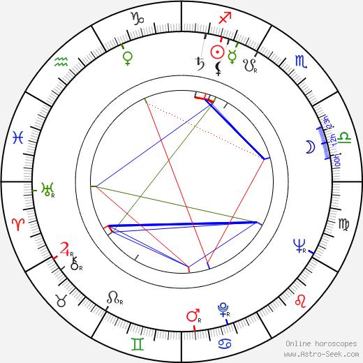 Nesbitt Blaisdell birth chart, Nesbitt Blaisdell astro natal horoscope, astrology