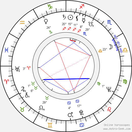 Nikola Korabov birth chart, biography, wikipedia 2019, 2020
