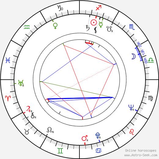 Nikola Korabov birth chart, Nikola Korabov astro natal horoscope, astrology