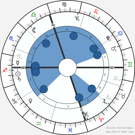 Noam Chomsky wikipedia, horoscope, astrology, instagram