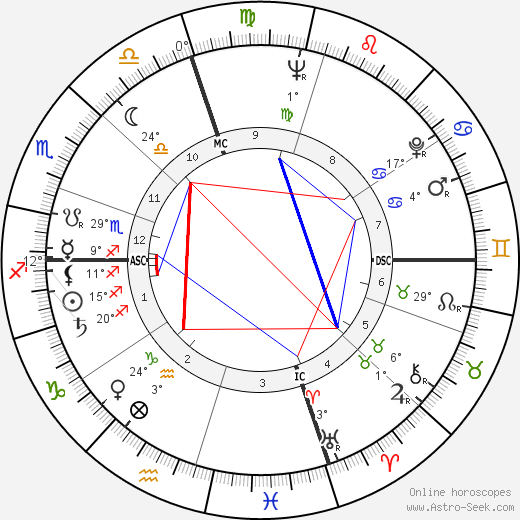 Noam Chomsky birth chart, biography, wikipedia 2018, 2019