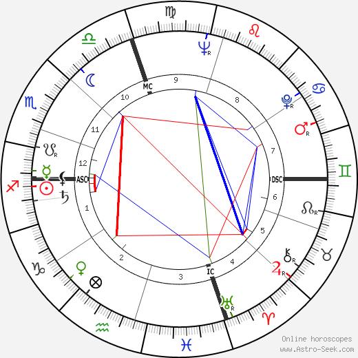 Noam Chomsky astro natal birth chart, Noam Chomsky horoscope, astrology