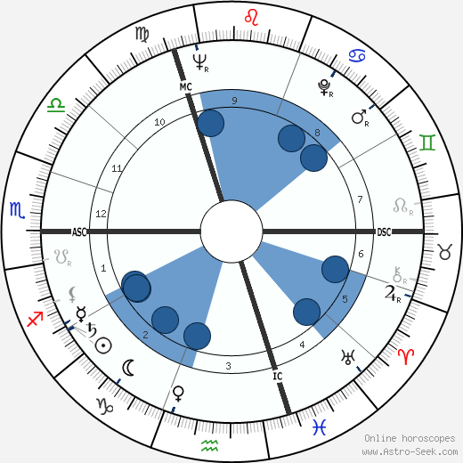 Oleg Prokofiev wikipedia, horoscope, astrology, instagram