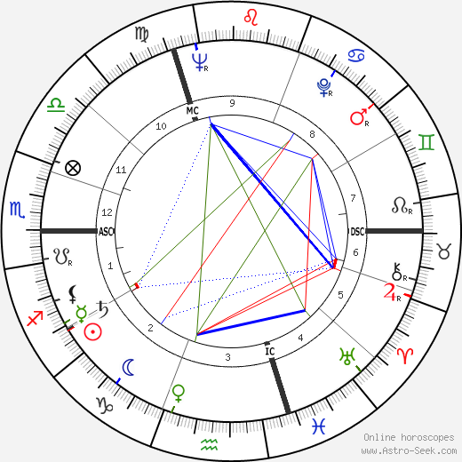 Oleg Prokofiev tema natale, oroscopo, Oleg Prokofiev oroscopi gratuiti, astrologia